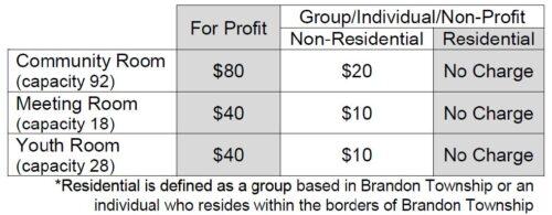 Room Chart Fees