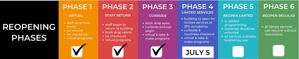 Phase Plan